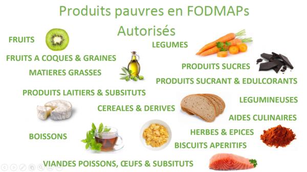 Liste aliments sans fodmaps